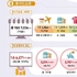 1월 화장품 온라인 쇼핑거래액 8864억원