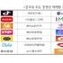중국 동영상 마케팅 성공 5대 전략은?