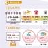 4월 중국 관광객 44.8 증가→온라인 면세점 거래 증가