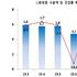 4개월만에 7월 화장품수출 증가세 반등