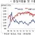 중국 7위안 돌파, 화장품 수출에 미치는 영향은?