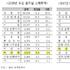 중국바이어 14.4, 화장품 '수입 확대'