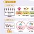 화장품, 3개월 연속 온라인쇼핑 1조원대 매출
