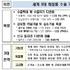 글로벌경쟁력 강화 K뷰티'날개' 달았다