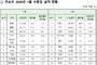 1월 화장품수출...러시아·베트남 맑음, 홍콩·미국 흐림