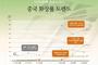 코로나19 영향, 중국 '온라인 Live 방송' 열풍